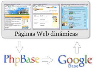 PhpBase Diagram
